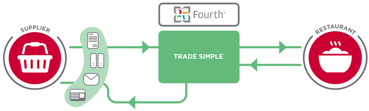 Diagram showing the interaction between Fourth, a supplier, and a restaurant chain.